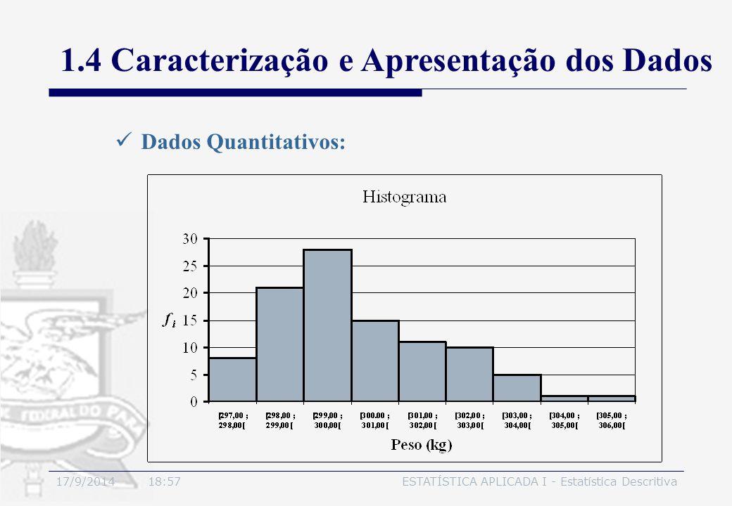 17/9/2014 19:00ESTATÍSTICA APLICADA I - Estatística Descritiva 1.4 Caracterização e Apresentação dos Dados Dados Quantitativos: