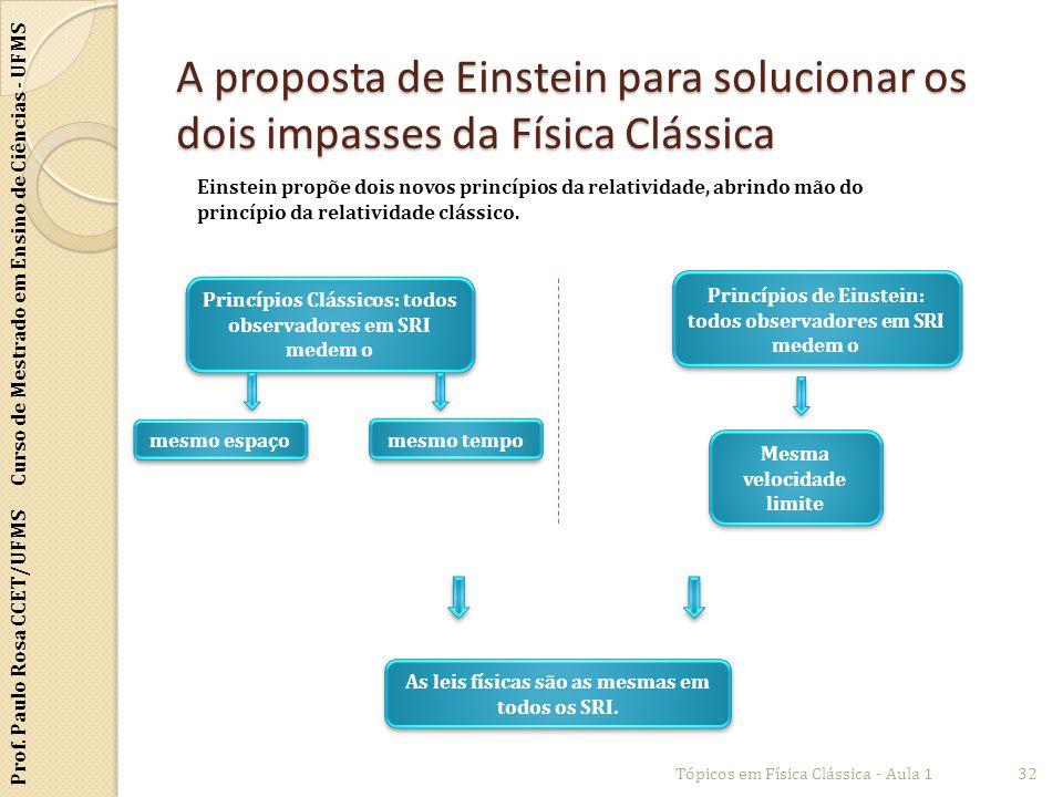 Prof. Paulo Rosa CCET/UFMS Curso de Mestrado em Ensino de Ciências - UFMS A proposta de Einstein para solucionar os dois impasses da Física Clássica T