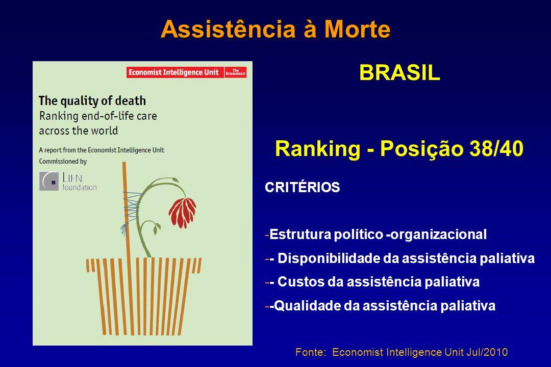 BRASIL Ranking - Posição 38/40 CRITÉRIOS -Estrutura político -organizacional -- Disponibilidade da assistência paliativa -- Custos da assistência pali