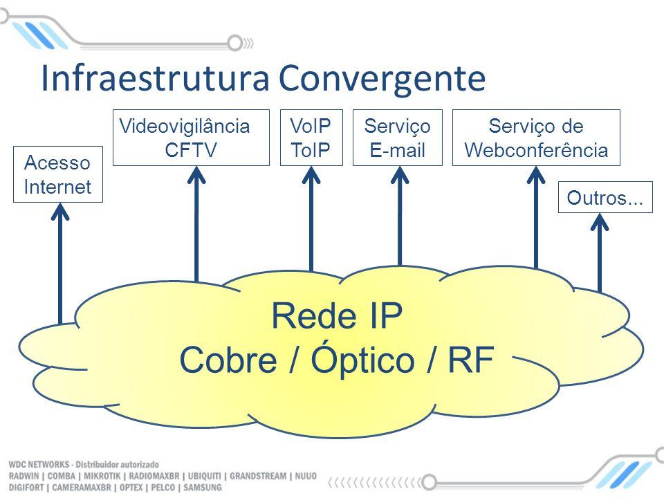 Infraestrutura Convergente Rede IP Cobre / Óptico / RF Acesso Internet Videovigilância CFTV VoIP ToIP Serviço E-mail Serviço de Webconferência Outros.