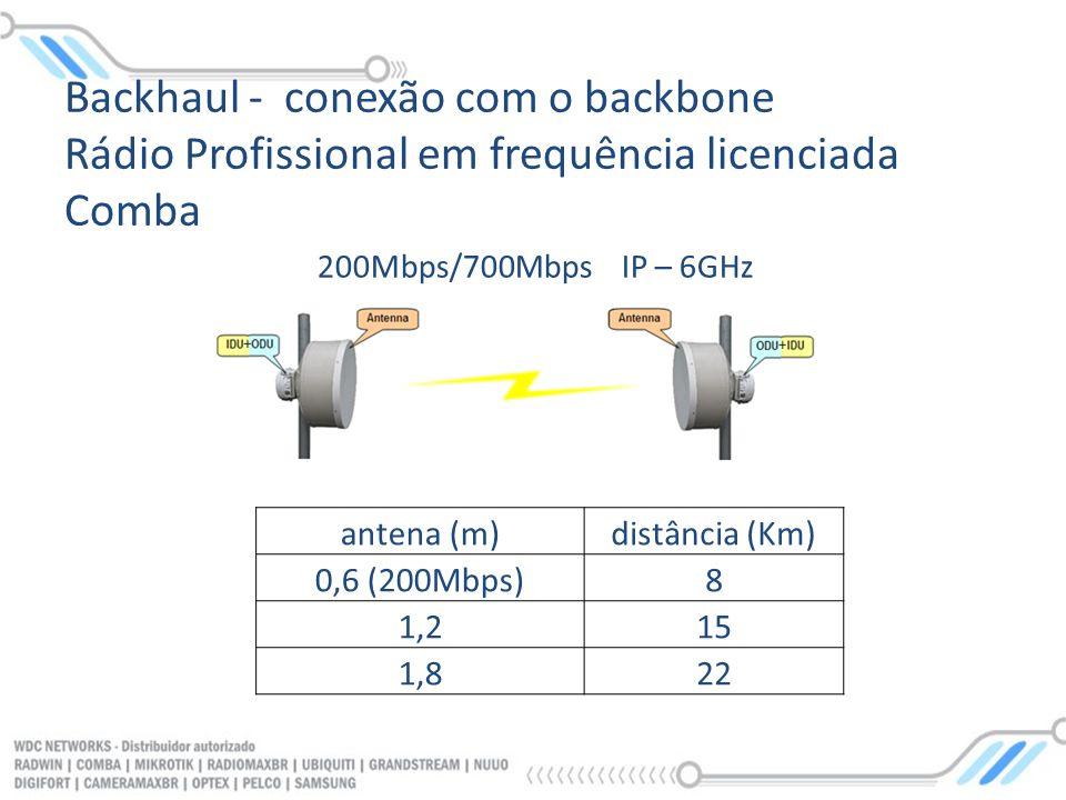 antena (m)distância (Km) 0,6 (200Mbps)8 1,215 1,822 200Mbps/700Mbps IP – 6GHz Backhaul - conexão com o backbone Rádio Profissional em frequência licen