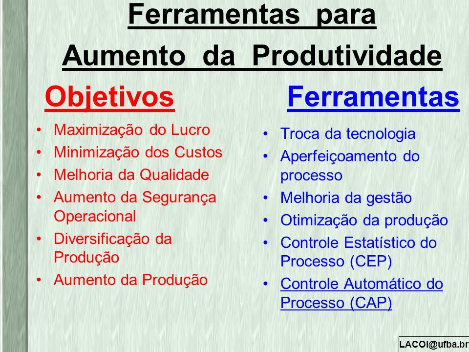 LACOI@ufba.br Ferramentas para Aumento da Produtividade Objetivos Ferramentas Maximização do Lucro Minimização dos Custos Melhoria da Qualidade Aument