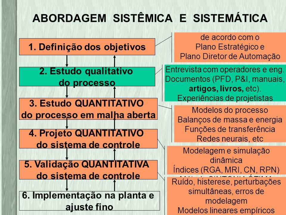 LACOI@ufba.br ABORDAGEM SISTÊMICA E SISTEMÁTICA 1. Definição dos objetivos 2. Estudo qualitativo do processo 3. Estudo QUANTITATIVO do processo em mal