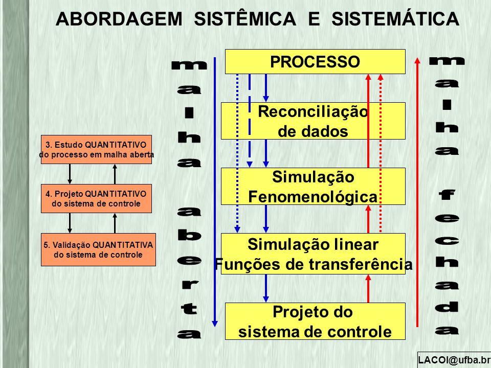 LACOI@ufba.br ABORDAGEM SISTÊMICA E SISTEMÁTICA 3. Estudo QUANTITATIVO do processo em malha aberta 4. Projeto QUANTITATIVO do sistema de controle 5. V