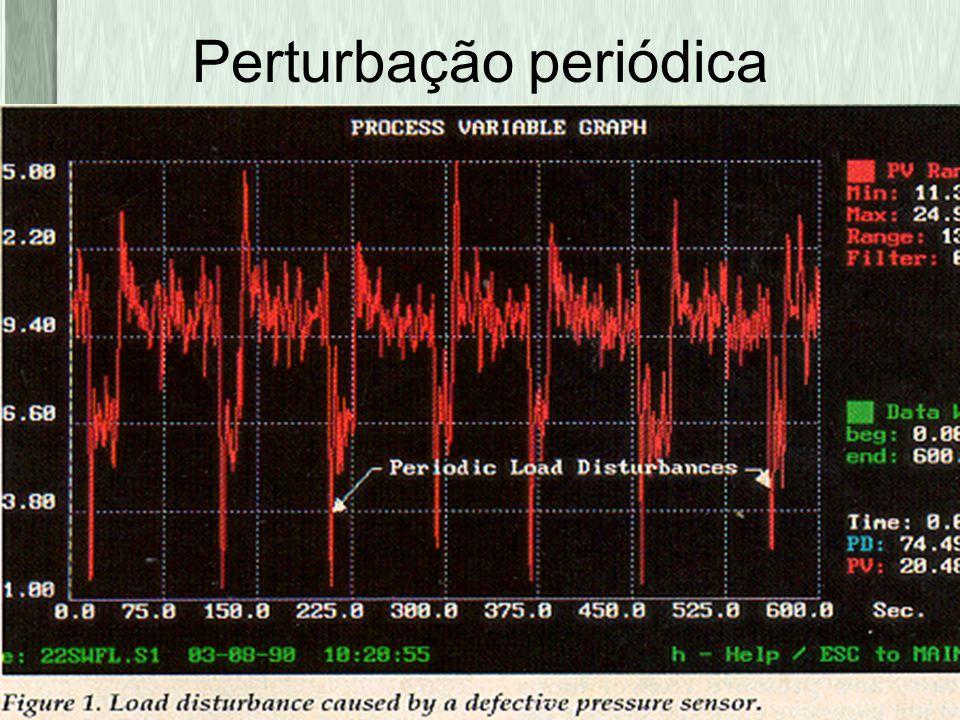 LACOI@ufba.br Perturbação periódica