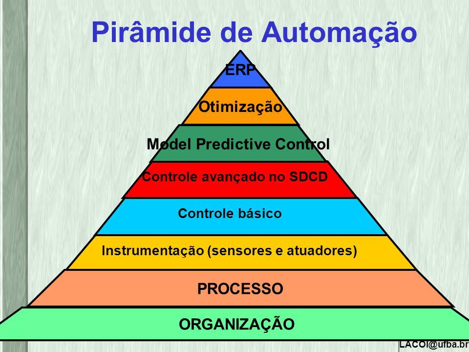 LACOI@ufba.br Pirâmide de Automação Model Predictive Control Otimização Instrumentação (sensores e atuadores) ERP Controle básico Controle avançado no
