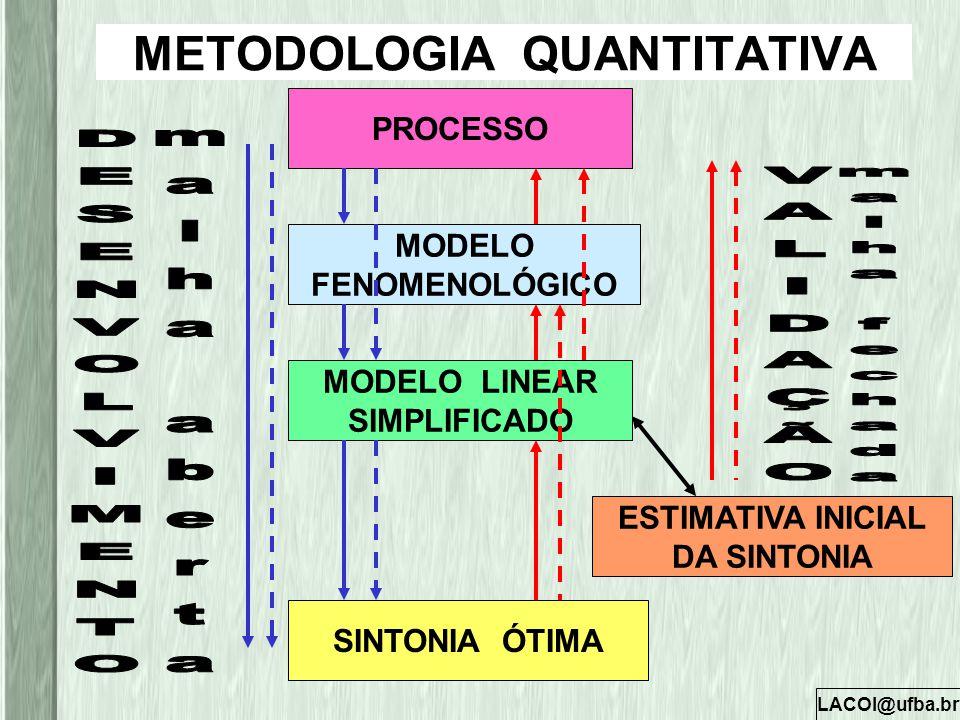 LACOI@ufba.br METODOLOGIA QUANTITATIVA PROCESSO MODELO FENOMENOLÓGICO MODELO LINEAR SIMPLIFICADO ESTIMATIVA INICIAL DA SINTONIA SINTONIA ÓTIMA
