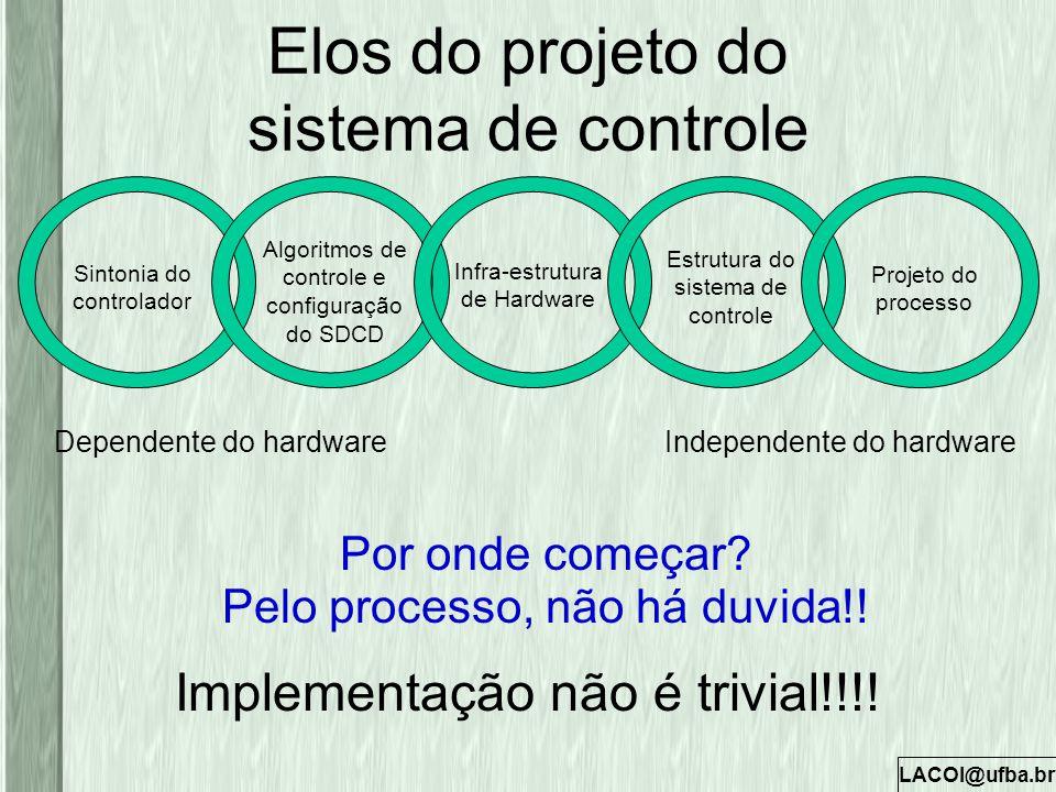 LACOI@ufba.br Elos do projeto do sistema de controle Implementação não é trivial!!!! Sintonia do controlador Algoritmos de controle e configuração do