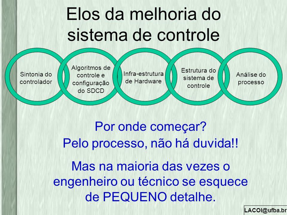 LACOI@ufba.br Elos da melhoria do sistema de controle Por onde começar? Pelo processo, não há duvida!! Mas na maioria das vezes o engenheiro ou técnic