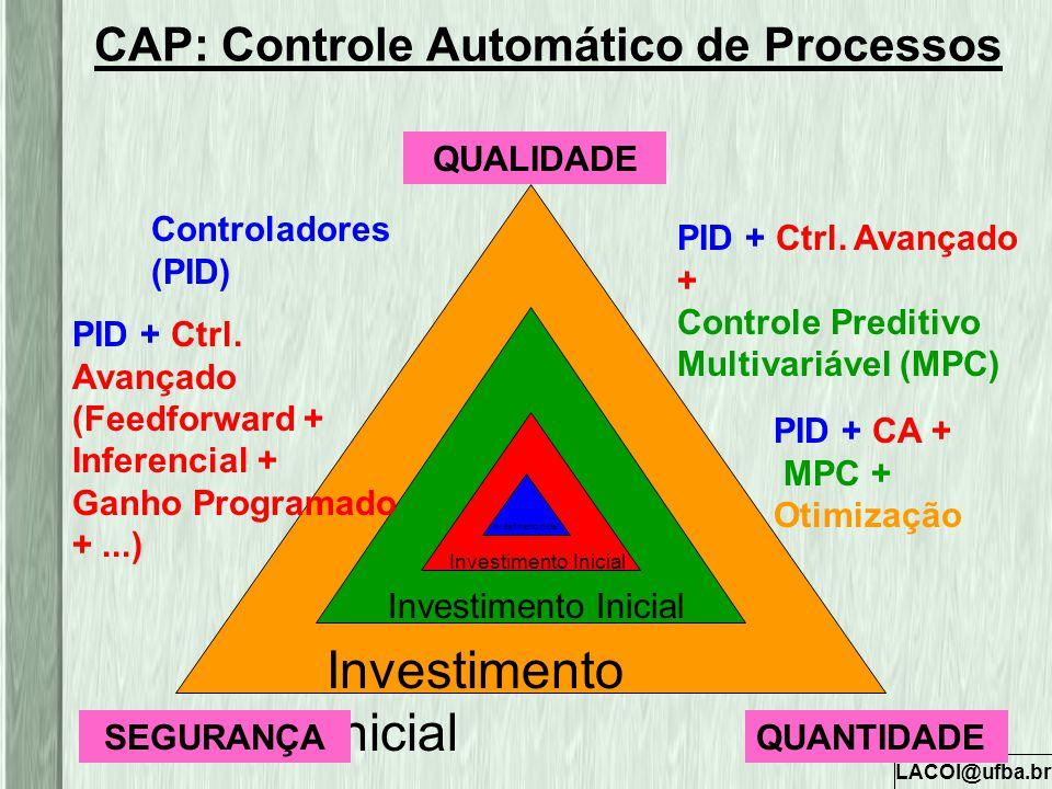 LACOI@ufba.br Investimento Inicial PID + CA + MPC + Otimização Investimento Inicial PID + Ctrl. Avançado + Controle Preditivo Multivariável (MPC) PID