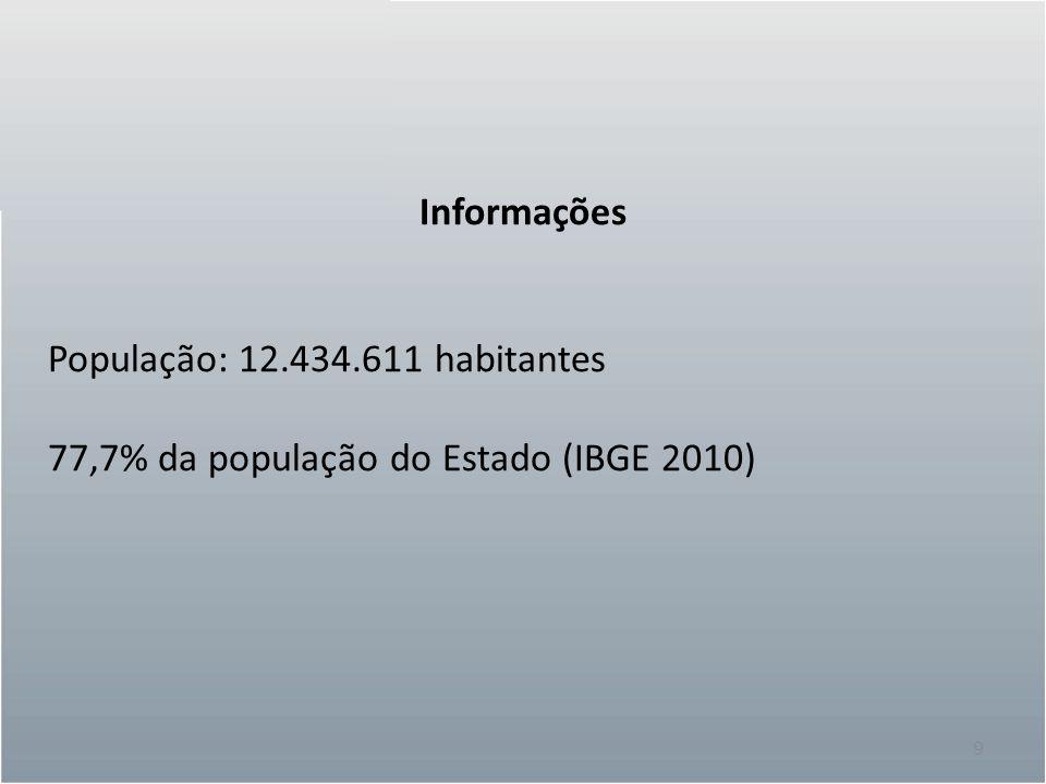 9 Informações População: 12.434.611 habitantes 77,7% da população do Estado (IBGE 2010)