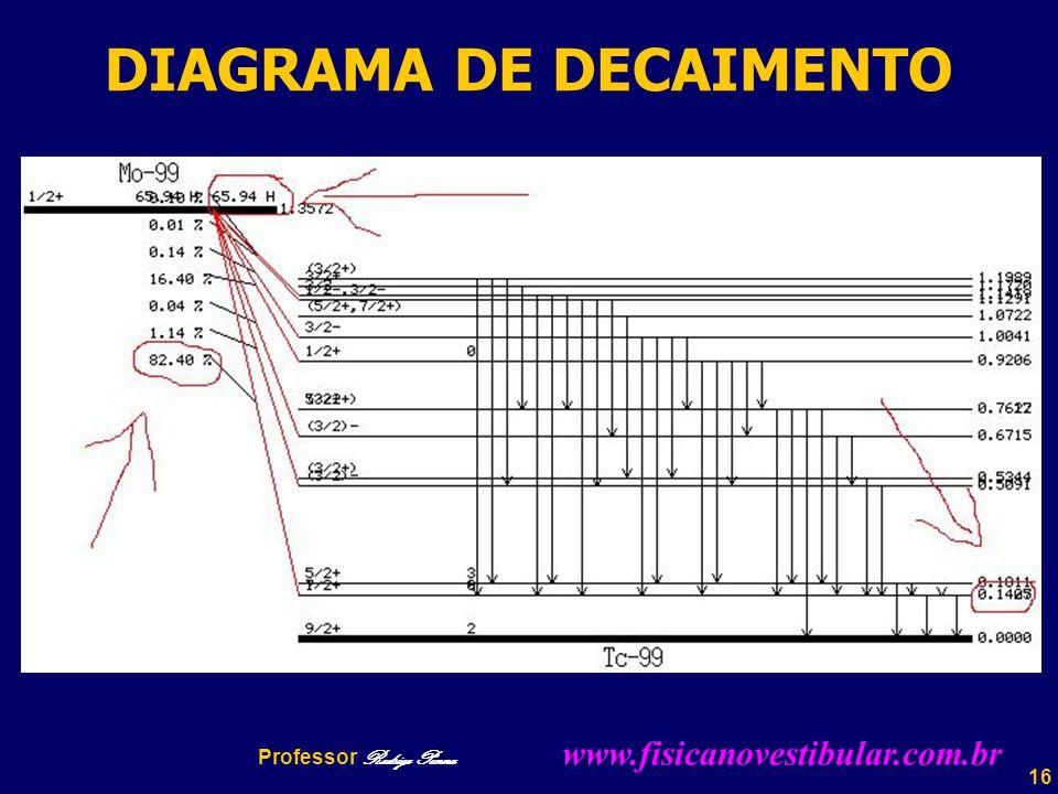 16 DIAGRAMA DE DECAIMENTO Professor Rodrigo Penna www.fisicanovestibular.com.br