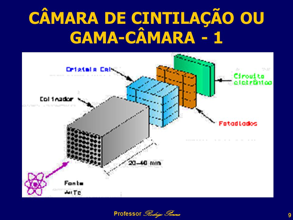 9 Professor Rodrigo Penna CÂMARA DE CINTILAÇÃO OU GAMA-CÂMARA - 1