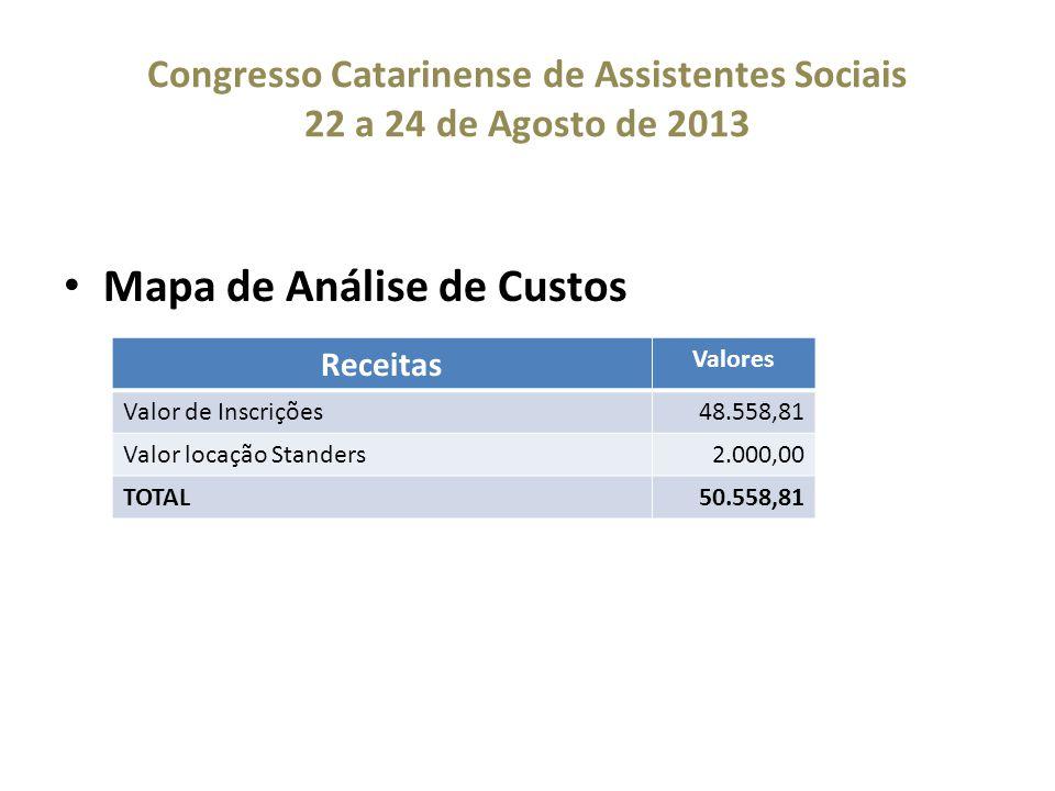 Congresso Catarinense de Assistentes Sociais 22 a 24 de Agosto de 2013 Mapa de Análise de Custos Receitas Valores Valor de Inscrições48.558,81 Valor locação Standers2.000,00 TOTAL50.558,81