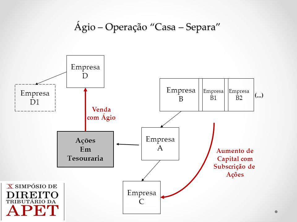 """Ágio – Operação """"Casa – Separa"""" Empresa A Empresa C Empresa B Ações Em Tesouraria Empresa D Empresa D1 Venda com Ágio Empresa B1 Empresa B2 (...) Aume"""