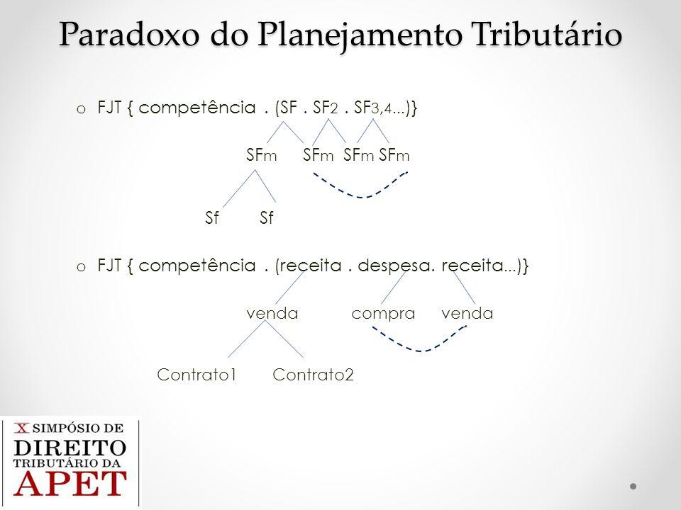 Paradoxo do Planejamento Tributário o FJT { competência. (SF. SF 2. SF 3,4... )} SF m SF m SF m SF m Sf Sf o FJT { competência. (receita. despesa. rec