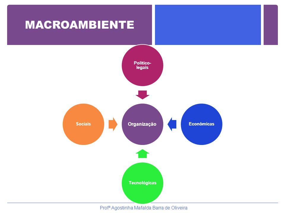 Organização Político- legais EconômicasTecnológicasSociais Profª Agostinha Mafalda Barra de Oliveira MACROAMBIENTE