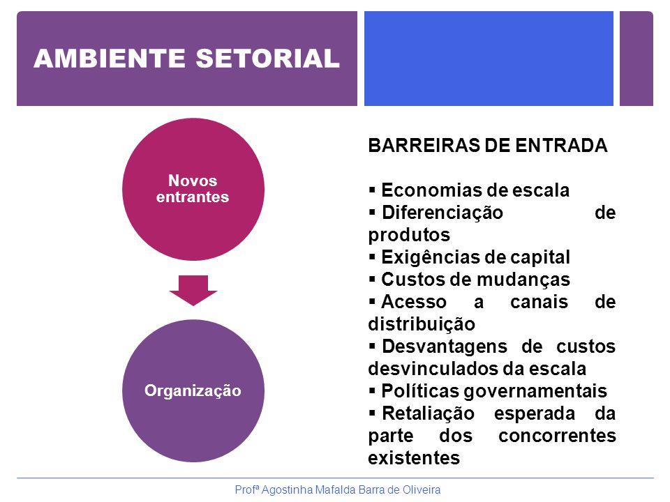 AMBIENTE SETORIAL Organização Novos entrantes Profª Agostinha Mafalda Barra de Oliveira BARREIRAS DE ENTRADA  Economias de escala  Diferenciação de