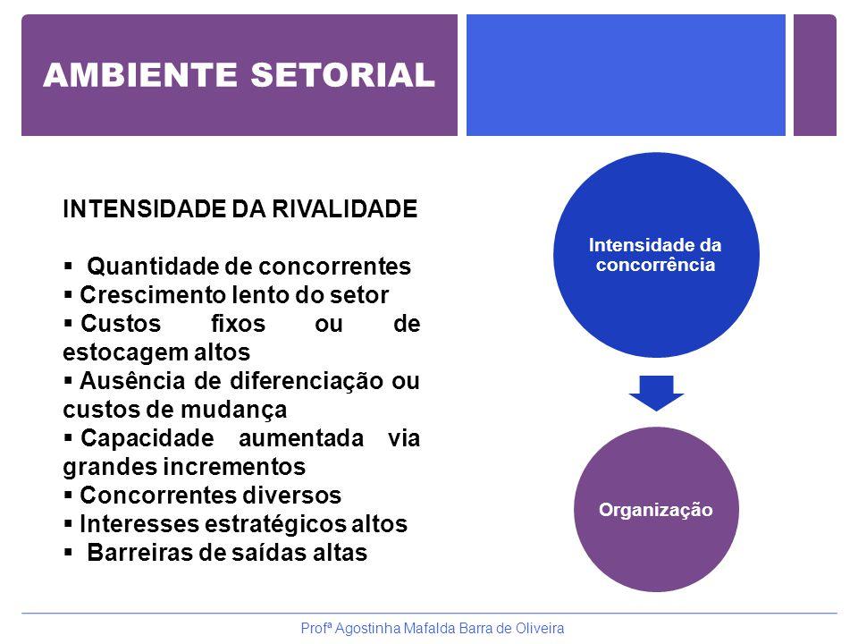 AMBIENTE SETORIAL Organização Intensidade da concorrência Profª Agostinha Mafalda Barra de Oliveira INTENSIDADE DA RIVALIDADE  Quantidade de concorre