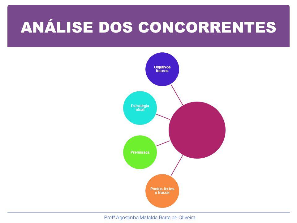 ANÁLISE DOS CONCORRENTES Objetivos futuros Estratégia atual Premissas Pontos fortes e fracos Profª Agostinha Mafalda Barra de Oliveira