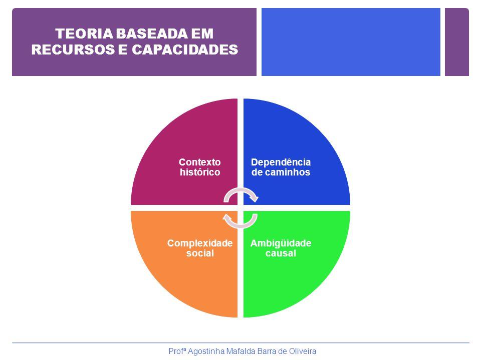 Contexto histórico Dependência de caminhos Ambigüidade causal Complexidade social Profª Agostinha Mafalda Barra de Oliveira TEORIA BASEADA EM RECURSOS