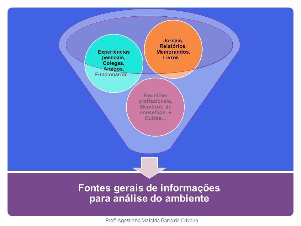Fontes gerais de informações para análise do ambiente Reuniões profissionais, Membros de conselhos e Outras... Experiências pessoais, Colegas, Amigos,