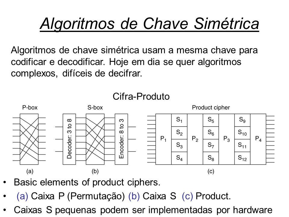 Segurança10 Basic elements of product ciphers. (a) Caixa P (Permutação) (b) Caixa S (c) Product. Caixas S pequenas podem ser implementadas por hardwar