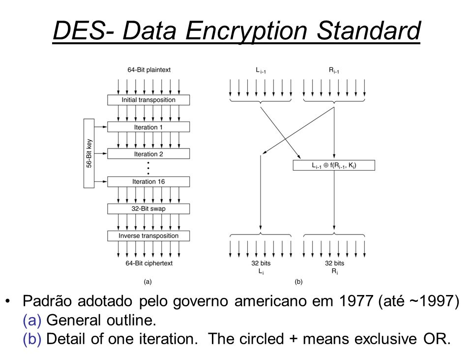 Segurança11 DES- Data Encryption Standard Padrão adotado pelo governo americano em 1977 (até ~1997) (a) General outline. (b) Detail of one iteration.