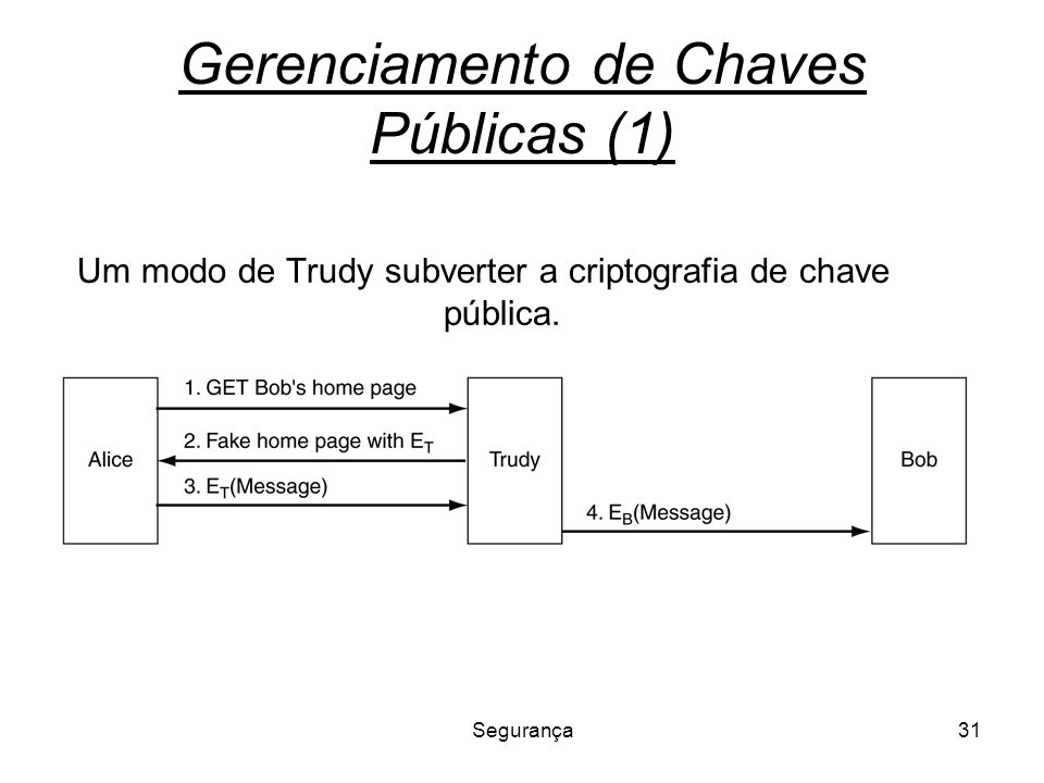 Segurança31 Gerenciamento de Chaves Públicas (1) Um modo de Trudy subverter a criptografia de chave pública.