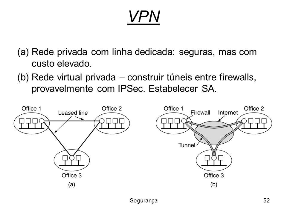 Segurança52 VPN (a)Rede privada com linha dedicada: seguras, mas com custo elevado. (b)Rede virtual privada – construir túneis entre firewalls, provav