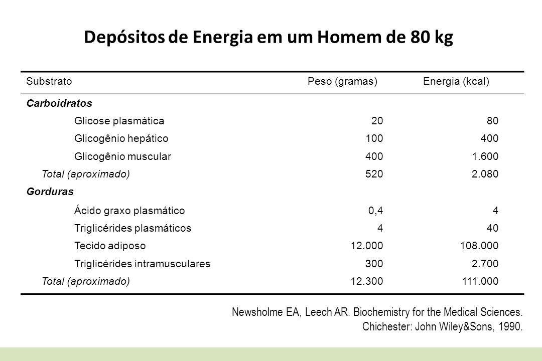 Depósitos de Energia em um Homem de 80 kg SubstratoPeso (gramas)Energia (kcal) Carboidratos Glicose plasmática2080 Glicogênio hepático100400 Glicogêni