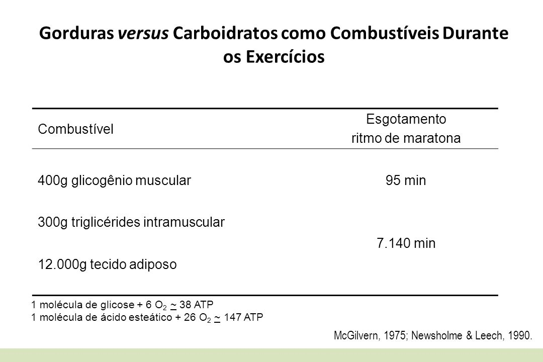 Gorduras versus Carboidratos como Combustíveis Durante os Exercícios Combustível Esgotamento ritmo de maratona 400g glicogênio muscular95 min 300g tri