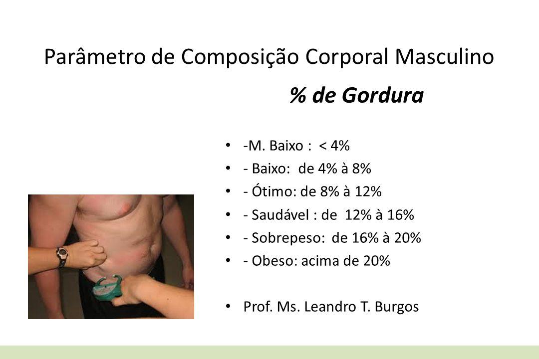 Parâmetro de Composição Corporal Masculino % de Gordura -M. Baixo : < 4% - Baixo: de 4% à 8% - Ótimo: de 8% à 12% - Saudável : de 12% à 16% - Sobrepes