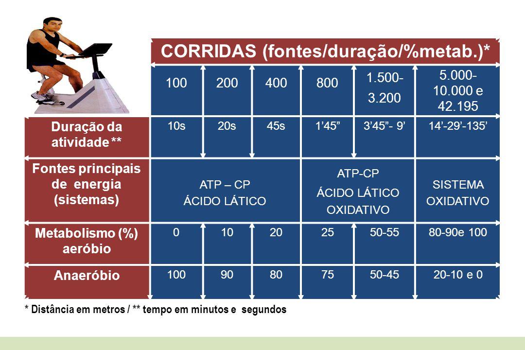 """CORRIDAS (fontes/duração/%metab.)* 100200400800 1.500- 3.200 5.000- 10.000 e 42.195 Duração da atividade ** 10s20s45s1'45""""3'45""""- 9'14'-29'-135' Fontes"""