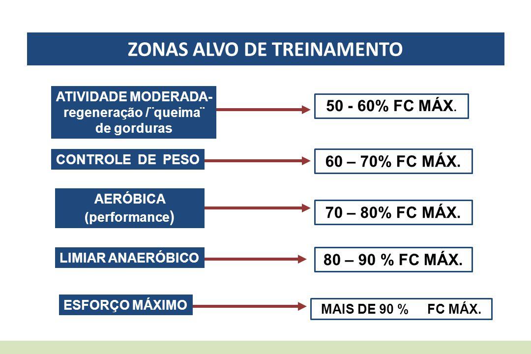 ZONAS ALVO DE TREINAMENTO ATIVIDADE MODERADA- regeneração /¨queima¨ de gorduras 50 - 60% FC MÁX. CONTROLE DE PESO 60 – 70% FC MÁX. AERÓBICA (performan
