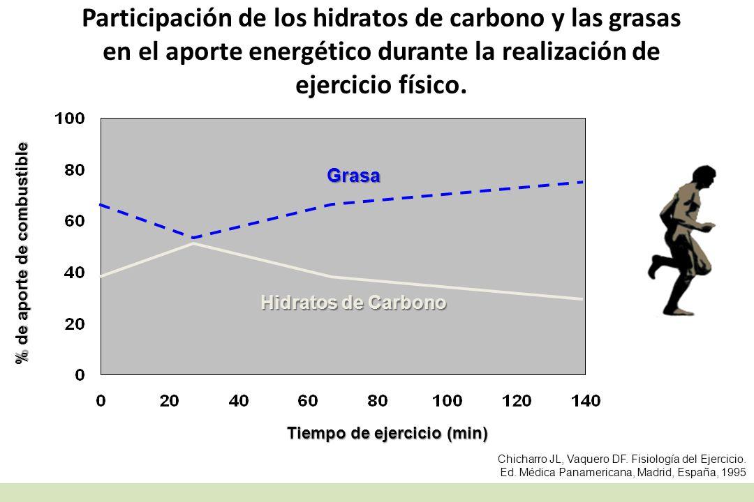 Participación de los hidratos de carbono y las grasas en el aporte energético durante la realización de ejercicio físico. Tiempo de ejercicio (min) %