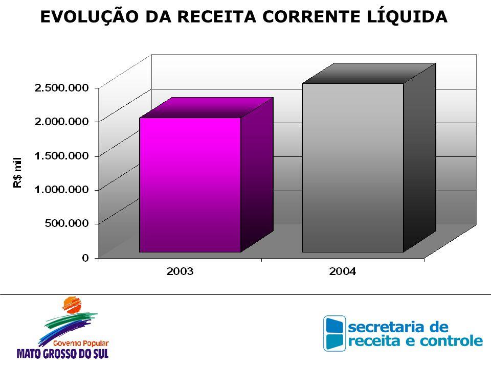 DESPESA COM PESSOAL ÚLTIMOS 12 MESES R$ Mil