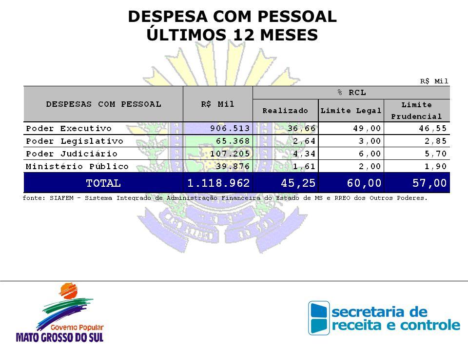 EVOLUÇÃO DA DESPESA COM PESSOAL 2003/2004