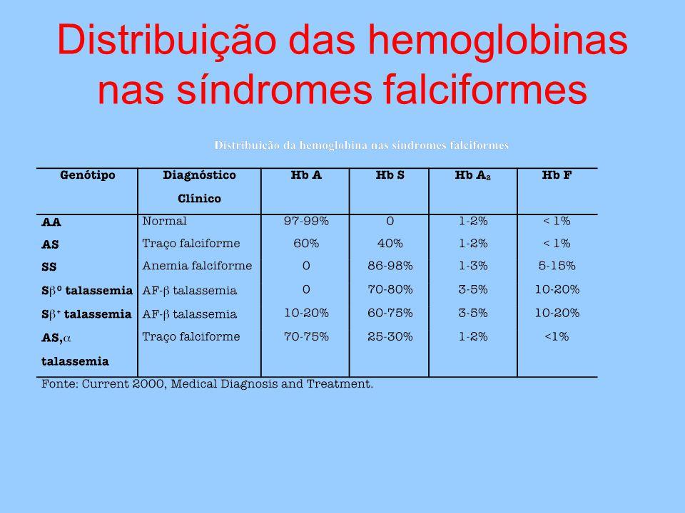 Distribuição das hemoglobinas nas síndromes falciformes
