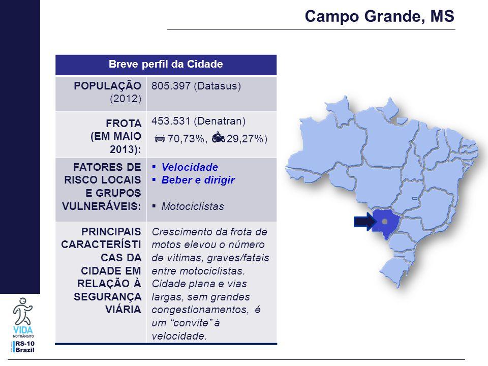 Campo Grande, MS Breve perfil da Cidade POPULAÇÃO (2012) 805.397 (Datasus) FROTA (EM MAIO 2013): 453.531 (Denatran)  70,73%,  29,27%) FATORES DE RISCO LOCAIS E GRUPOS VULNERÁVEIS:  Velocidade  Beber e dirigir  Motociclistas PRINCIPAIS CARACTERÍSTI CAS DA CIDADE EM RELAÇÃO À SEGURANÇA VIÁRIA Crescimento da frota de motos elevou o número de vítimas, graves/fatais entre motociclistas.