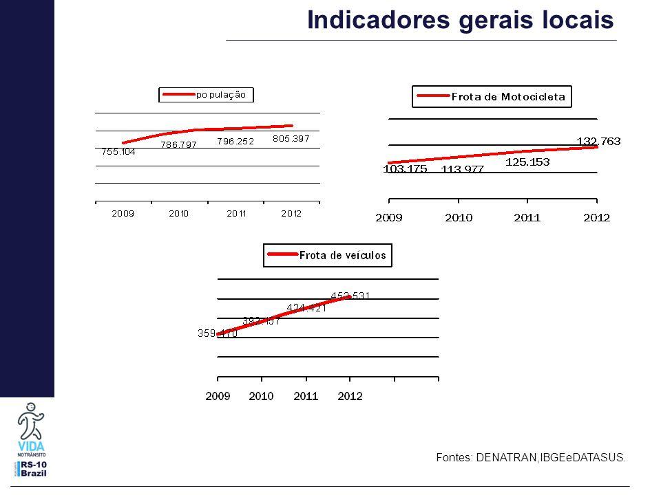 Indicadores gerais locais Fontes: DENATRAN,IBGEeDATASUS.