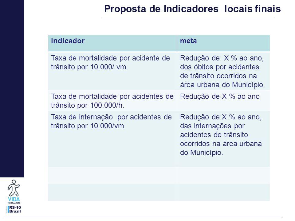 Proposta de Indicadores locais finais indicadormeta Taxa de internação por acidentes de trânsito por 100.000/h.