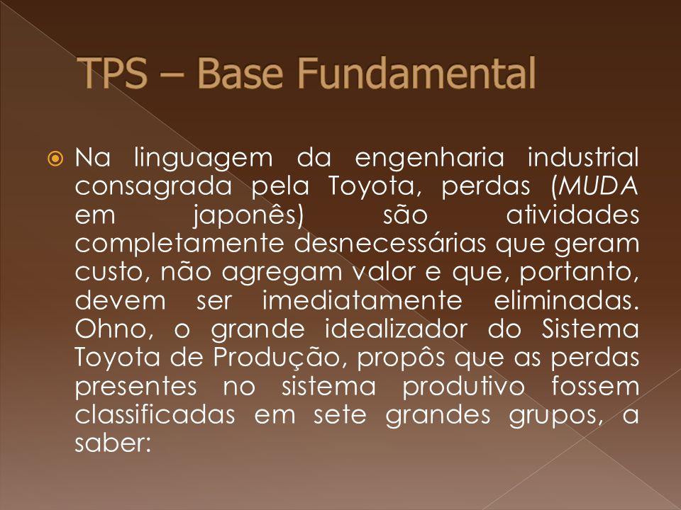  Na linguagem da engenharia industrial consagrada pela Toyota, perdas (MUDA em japonês) são atividades completamente desnecessárias que geram custo,
