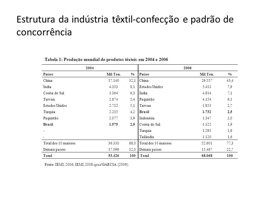 Estrutura da indústria têxtil-confecção e padrão de concorrência 20042006 PaísesMil Ton.%PaísesMil Ton.% China17.14032,1China29.55743,4 Índia4.3338,1Estados Unidos5.4117,9 Coréia do Sul3.3646,3Índia4.8147,1 Taiwan2.8745,4Paquistão4.1546,1 Estados Unidos2.7325,1Taiwan1.8532,7 Turquia2.2354,2Brasil1.7322,5 Paquistão2.0773,9Indonésia1.3472,0 Brasil1.5752,9Coréia do Sul1.3221,9 - Turquia1.2911,9 - Tailândia1.1201,6 Total dos 10 maiores36.33068,0Total dos 10 maiores52.60177,3 Demais países17.09632,0Demais países15.46722,7 Total53.426100 Total68.068100 Tabela 1: Produção mundial de produtos têxteis em 2004 e 2006 Fonte: IEMI, 2006; IEMI, 2008 apud GARCIA (2009).