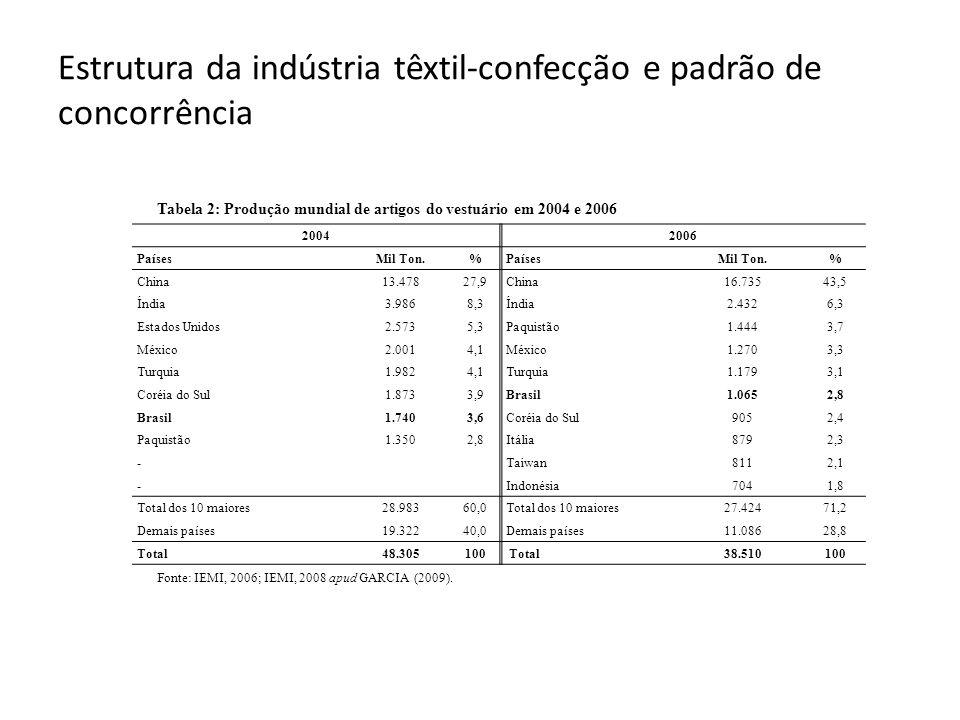 Estrutura da indústria têxtil-confecção e padrão de concorrência Tabela 2: Produção mundial de artigos do vestuário em 2004 e 2006 Fonte: IEMI, 2006; IEMI, 2008 apud GARCIA (2009).