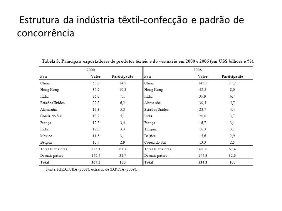 Estrutura da indústria têxtil-confecção e padrão de concorrência Tabela 3: Principais exportadores de produtos têxteis e do vestuário em 2000 e 2006 (em US$ bilhões e %).