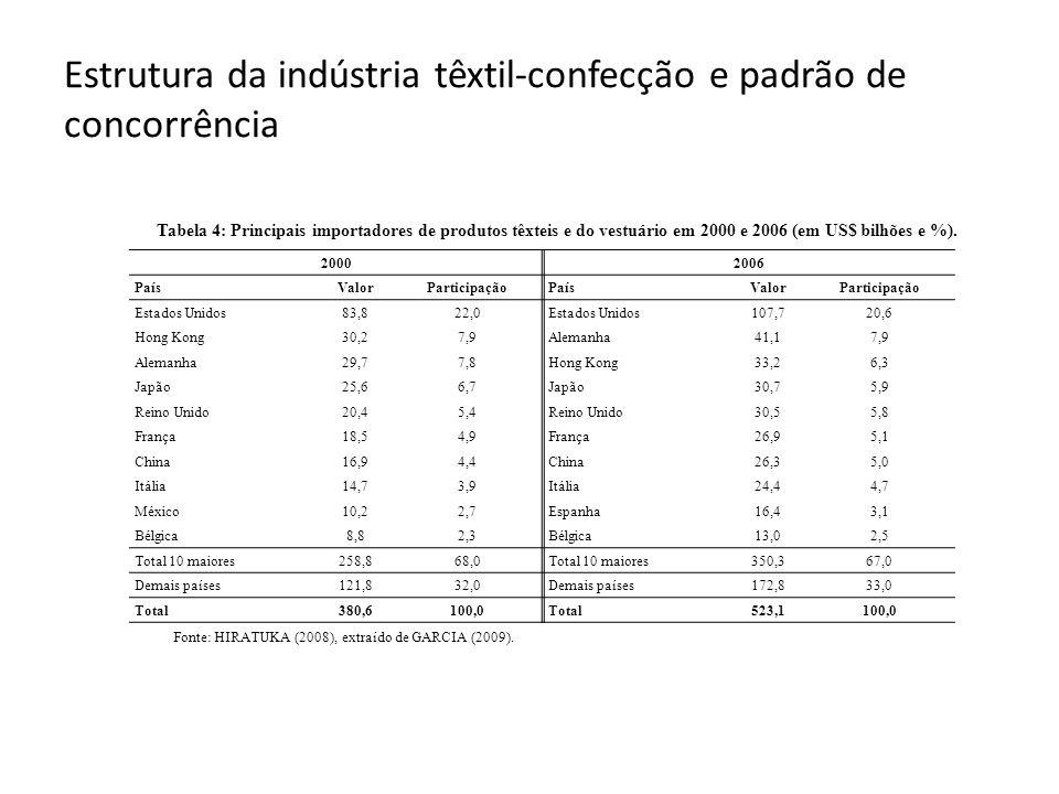 Estrutura da indústria têxtil-confecção e padrão de concorrência Tabela 4: Principais importadores de produtos têxteis e do vestuário em 2000 e 2006 (em US$ bilhões e %).