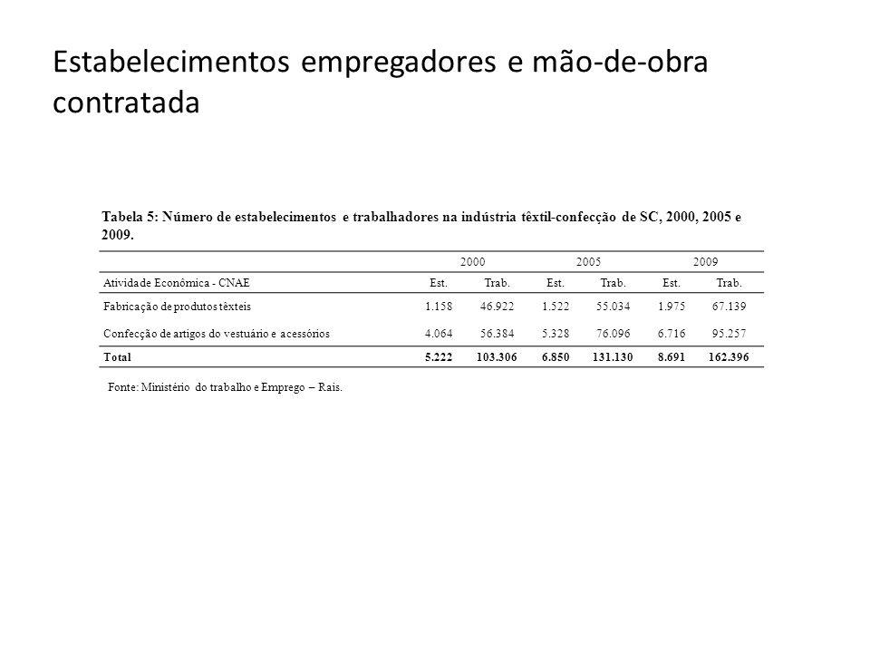 Estabelecimentos empregadores e mão-de-obra contratada Fonte: Ministério do trabalho e Emprego – Rais.