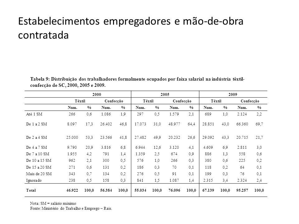 Estabelecimentos empregadores e mão-de-obra contratada Nota: SM = salário mínimo Fonte: Ministério do Trabalho e Emprego – Rais. Tabela 9: Distribuiçã