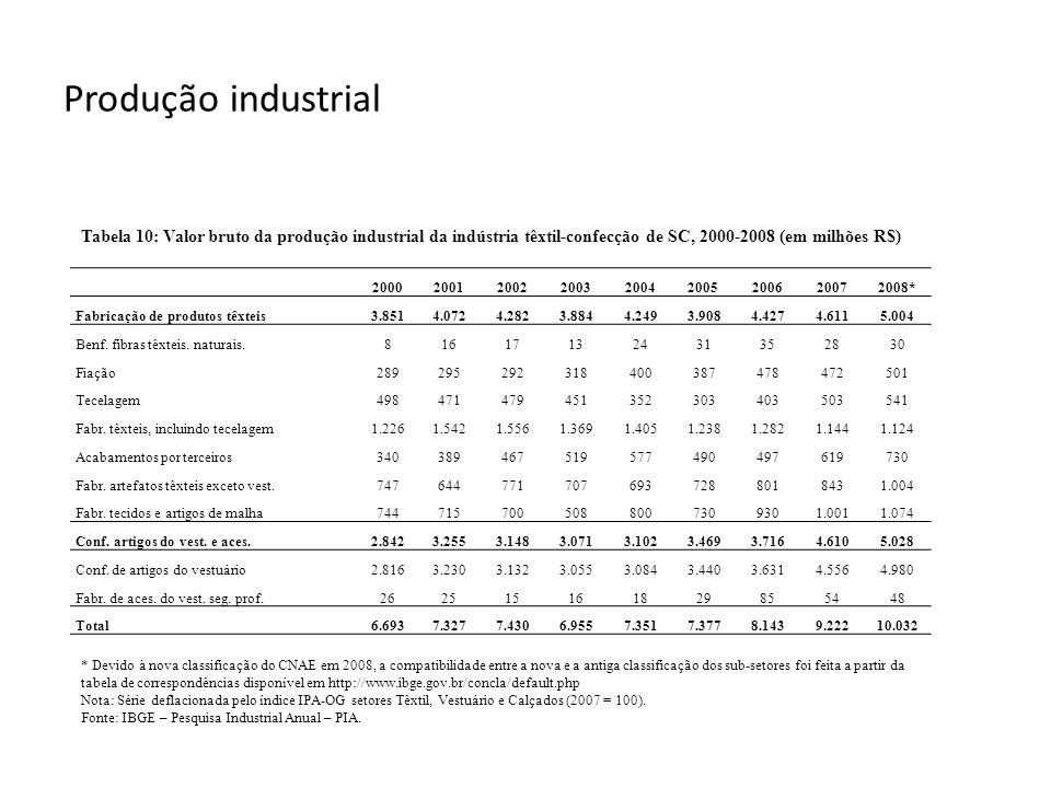 Produção industrial 200020012002200320042005 200620072008* Fabricação de produtos têxteis3.8514.0724.2823.8844.2493.9084.4274.6115.004 Benf. fibras tê